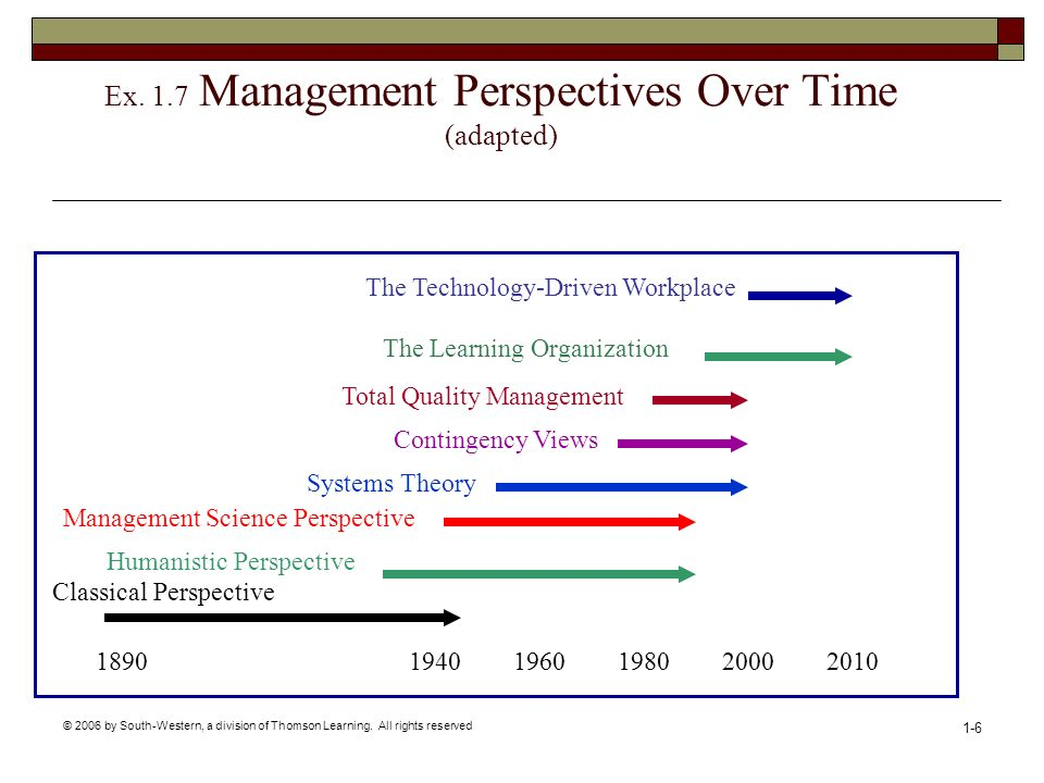 Ex. 1.7 Management Perspectives Over Time (adapted)