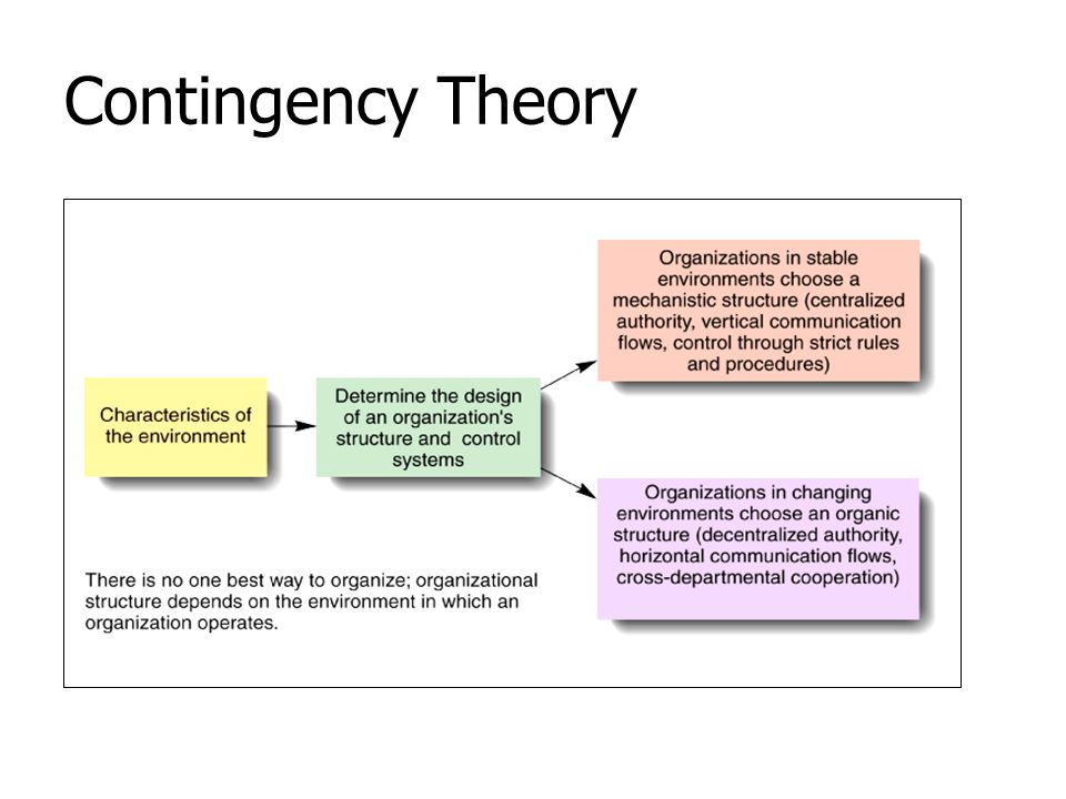 Contingency Theory The idea that the organizational structures and control systems are contingent on characteristics of the external environment.