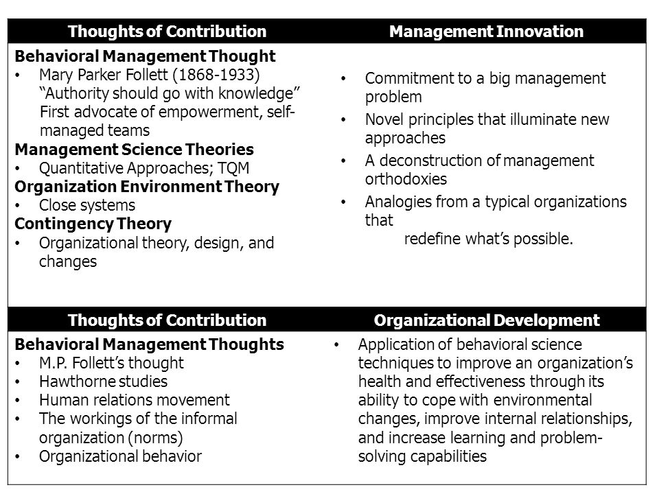 Thoughts of Contribution Management Innovation