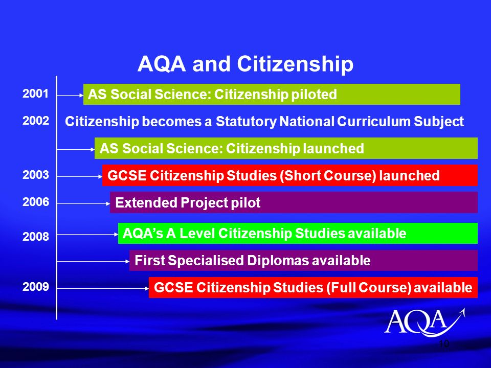 AQA and Citizenship AS Social Science: Citizenship piloted