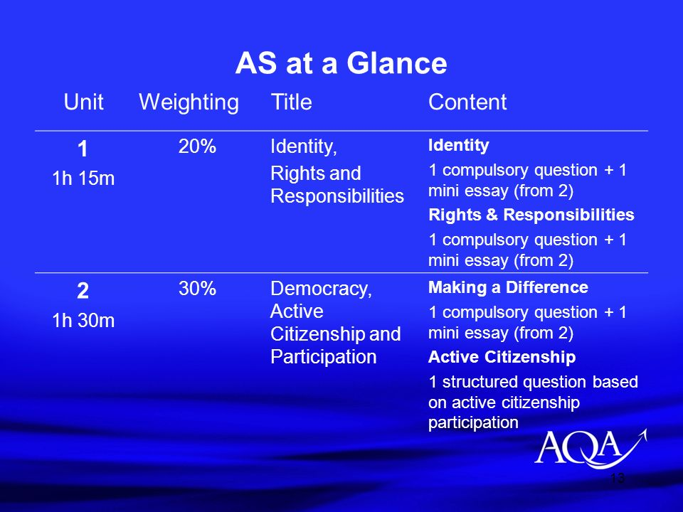AS at a Glance Unit Weighting Title Content 1 2 1h 15m 20% Identity,