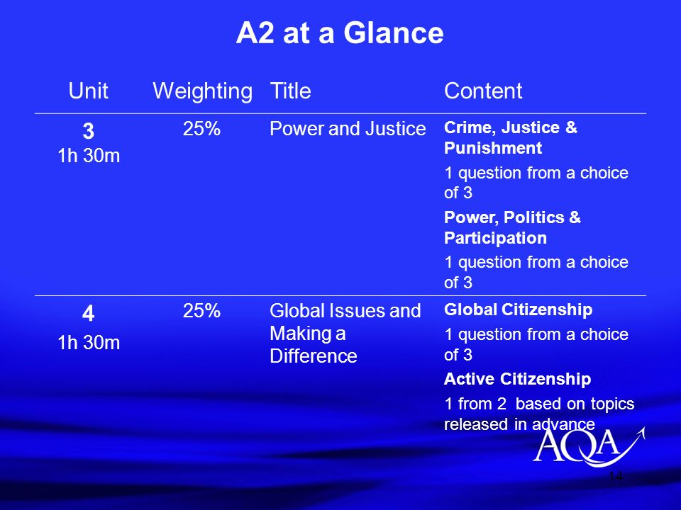 A2 at a Glance Unit Weighting Title Content 3 1h 30m 4 25%
