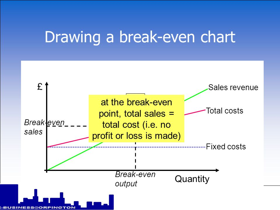 Drawing a break-even chart