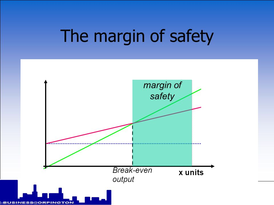 The margin of safety margin of safety Break-even output x units