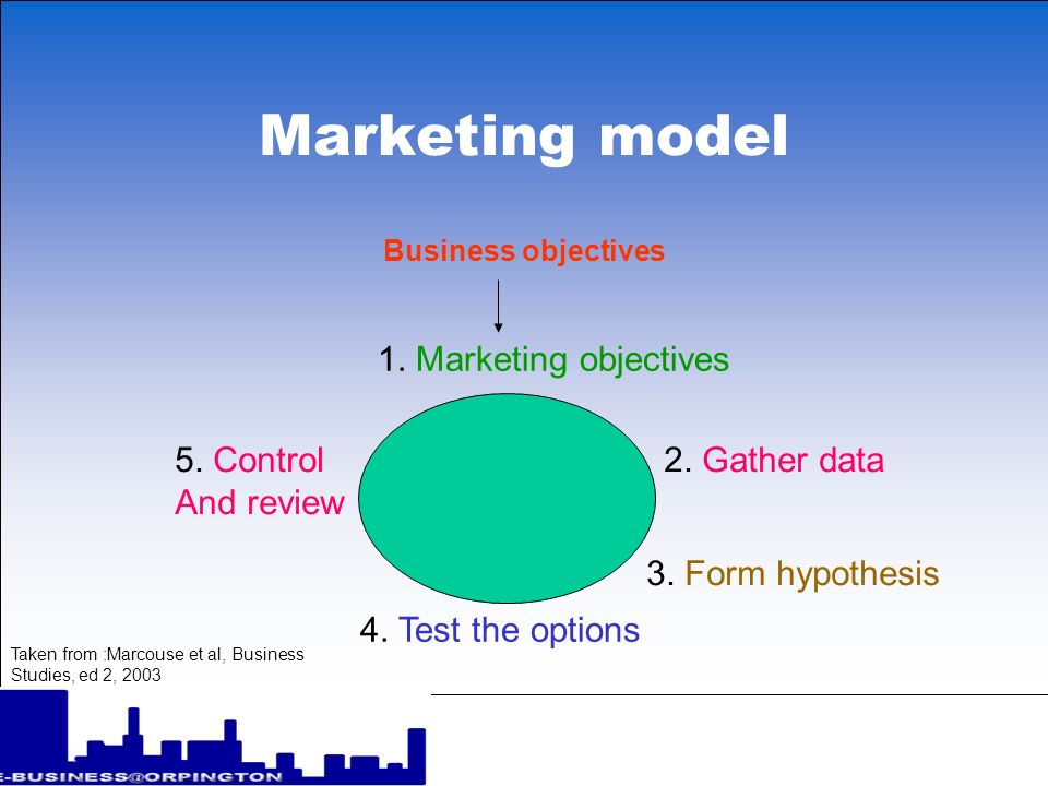 Marketing model 1. Marketing objectives 5. Control And review