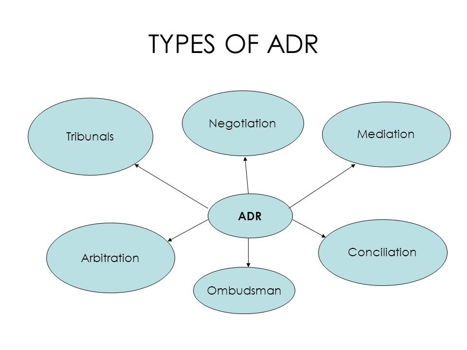 TYPES OF ADR Negotiation Tribunals Mediation ADR Conciliation