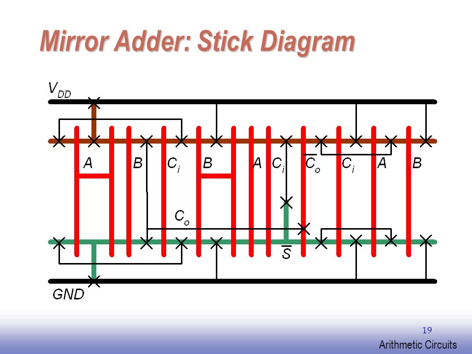 chapter 14 arithmetic circuits  i   adder designs rev   12