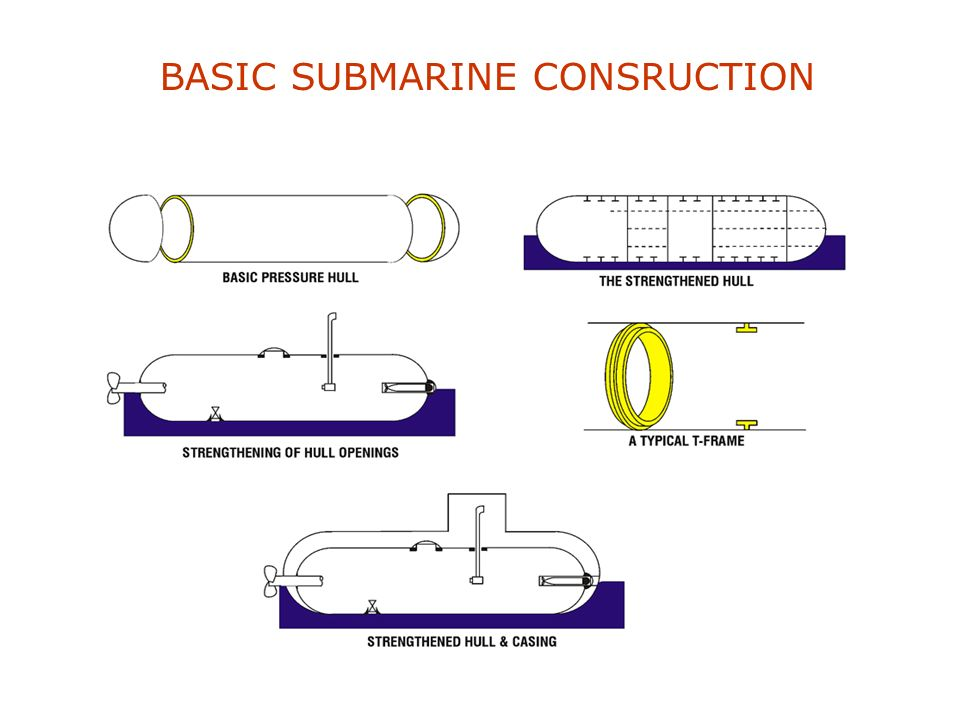 BASIC SUBMARINE CONSRUCTION