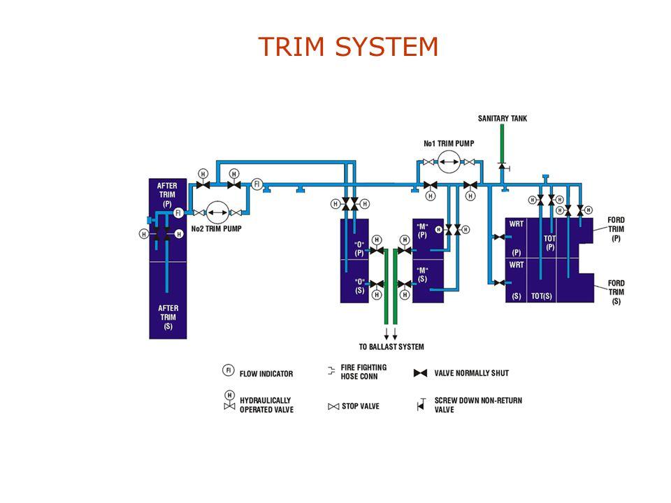 TRIM SYSTEM