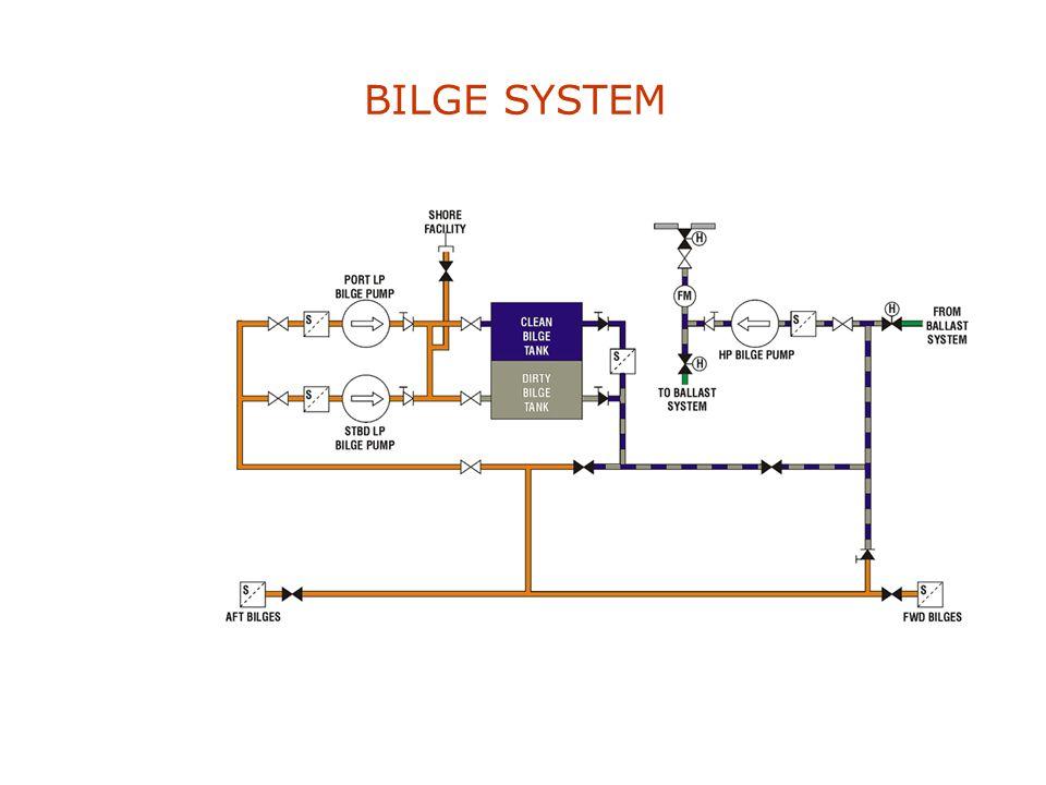 BILGE SYSTEM