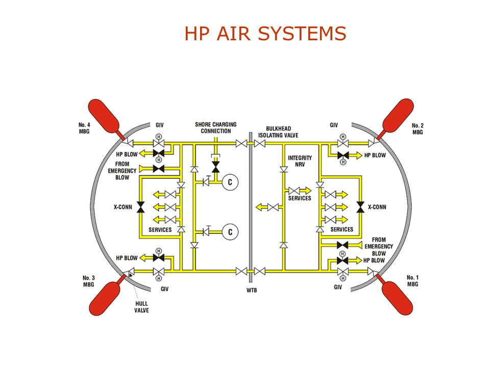 HP AIR SYSTEMS