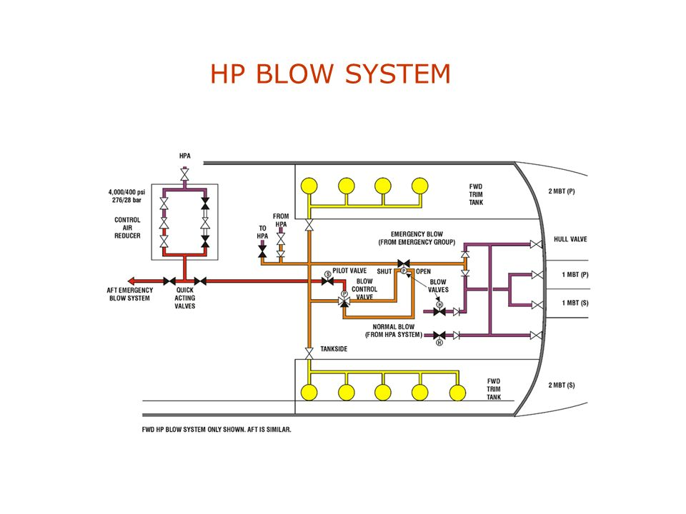 HP BLOW SYSTEM