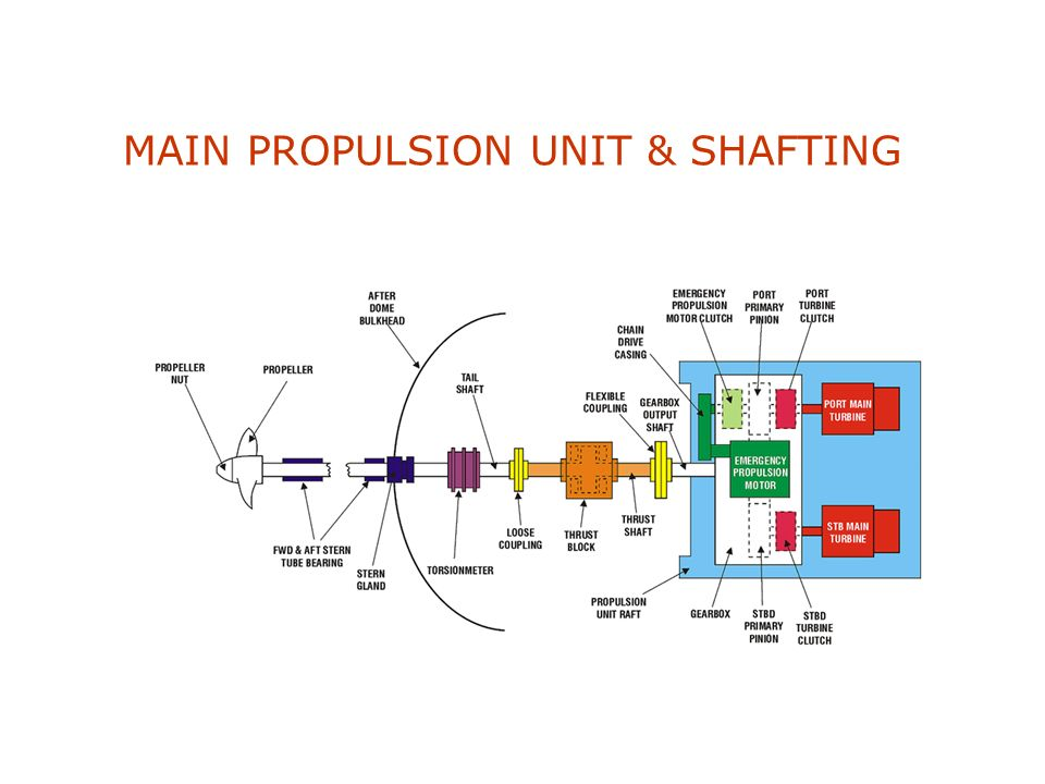 MAIN PROPULSION UNIT & SHAFTING