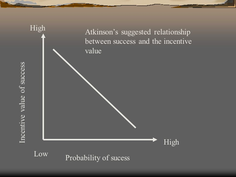 High Atkinson's suggested relationship between success and the incentive value. Incentive value of success.