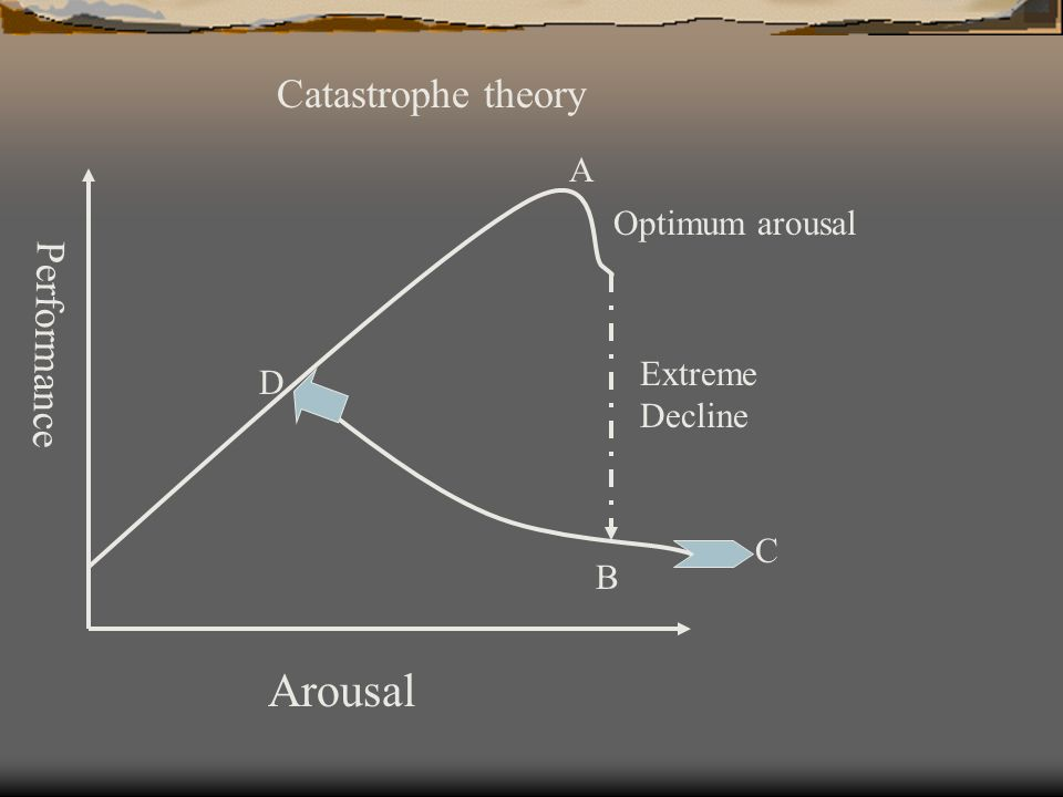 Arousal Catastrophe theory Performance A Optimum arousal