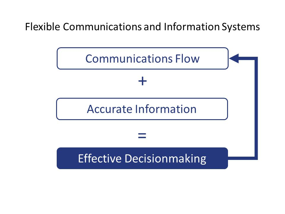 communication breakdowns in decision making The breakdown of coordinated decision making in distributed systems   computer communication networks/organization & administration decision  making.