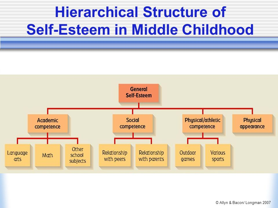 self regulation in middle childhood Evidence indicates that high quality maternal-infant interaction is associated with infant development of self regulation, cognitive development, social competence in early childhood, positive sense of self, and secure attachment 2008 .