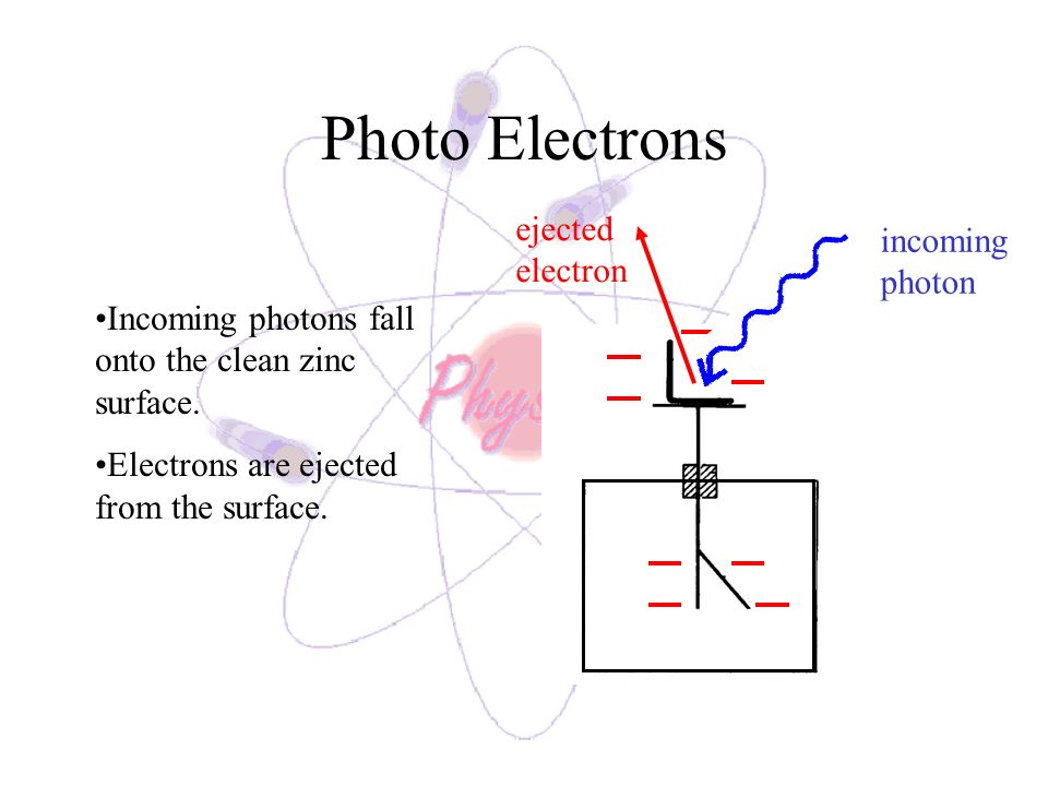 Photo Electrons ejected electron incoming photon