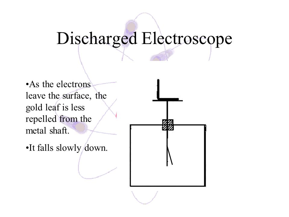 Discharged Electroscope