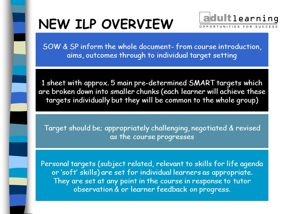 NEW ILP OVERVIEW SOW & SP inform the whole document- from course introduction, aims, outcomes through to individual target setting.