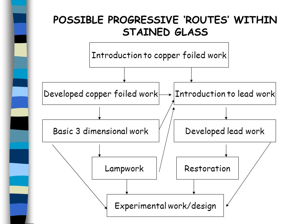 POSSIBLE PROGRESSIVE 'ROUTES' WITHIN STAINED GLASS