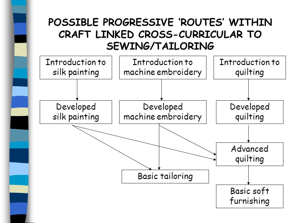POSSIBLE PROGRESSIVE 'ROUTES' WITHIN CRAFT LINKED CROSS-CURRICULAR TO SEWING/TAILORING