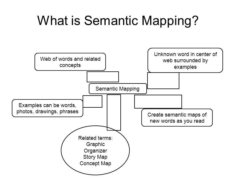 Introduction to semantic mapping ppt video online download for Semantic map template