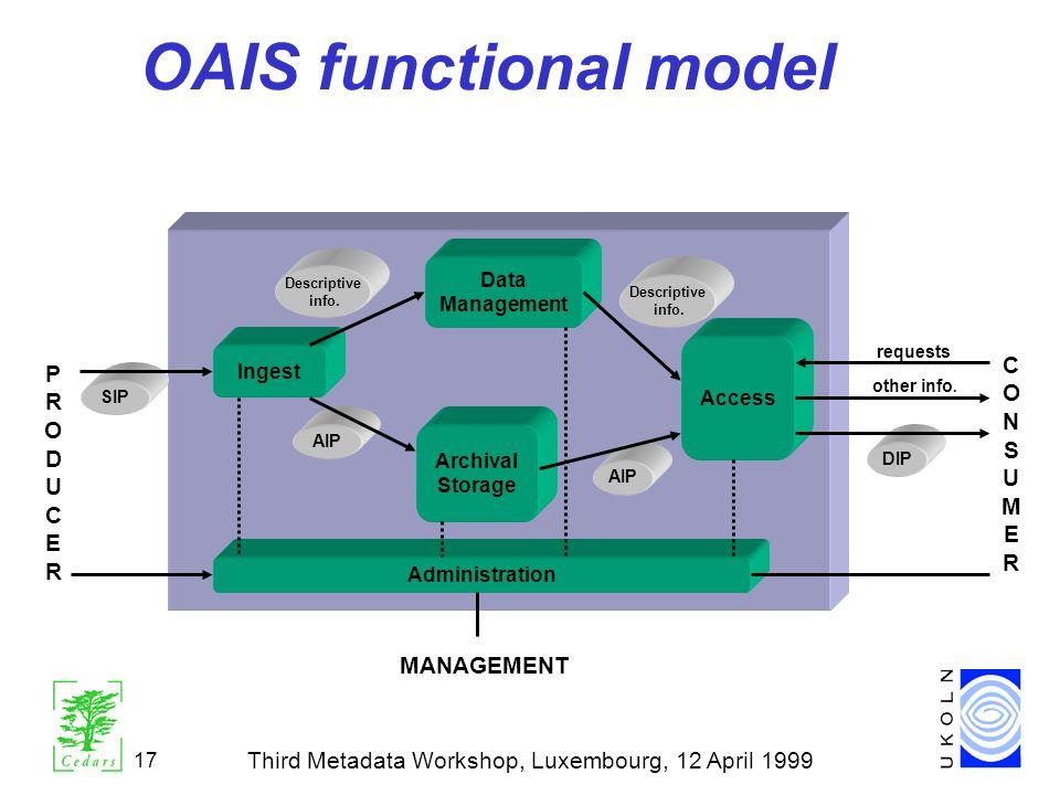 Third Metadata Workshop, Luxembourg, 12 April 1999