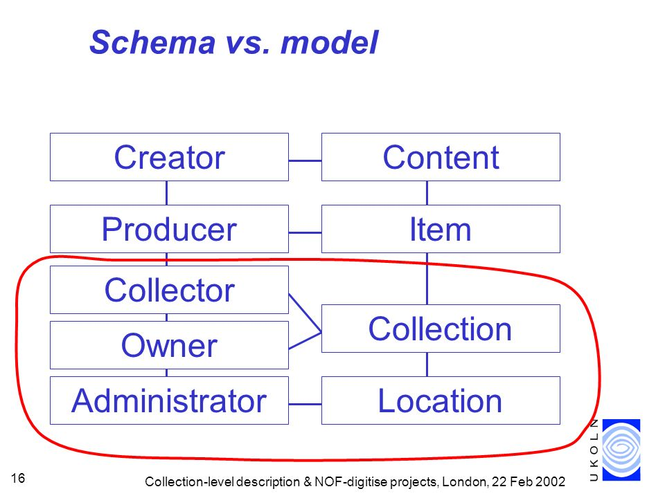 Schema vs. model Creator Content Producer Item Collection Collector