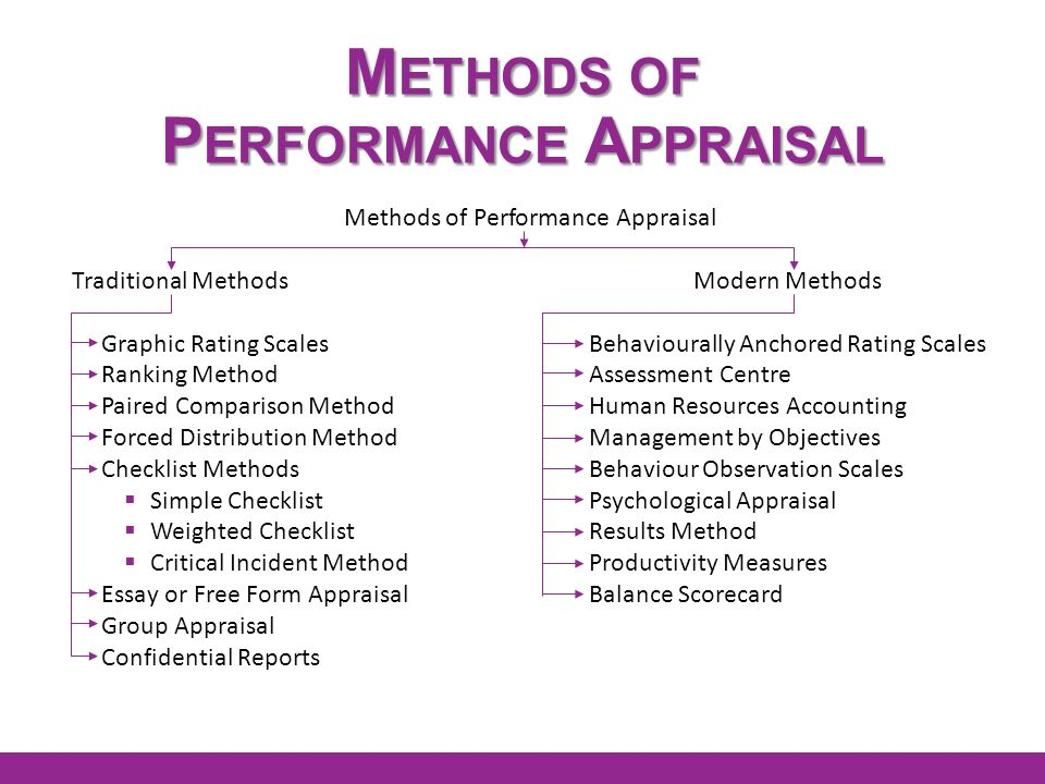 Performance appraisal methods on psychological contract management essay