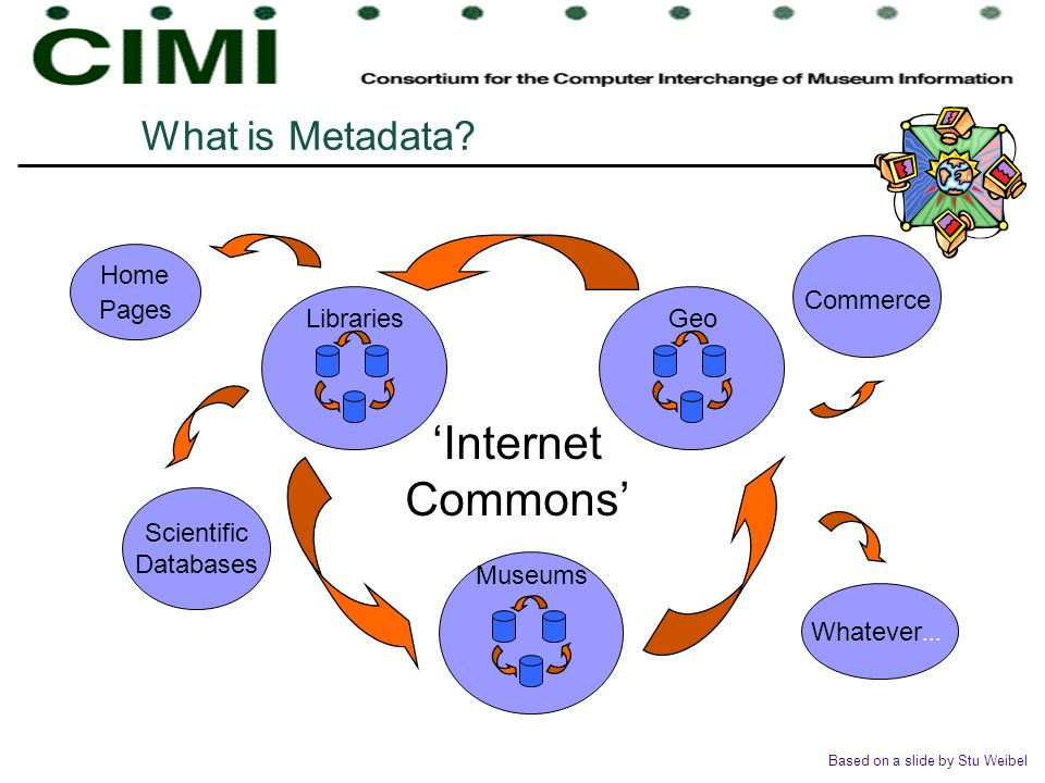 'Internet Commons' What is Metadata Home Pages Museums Geo Libraries