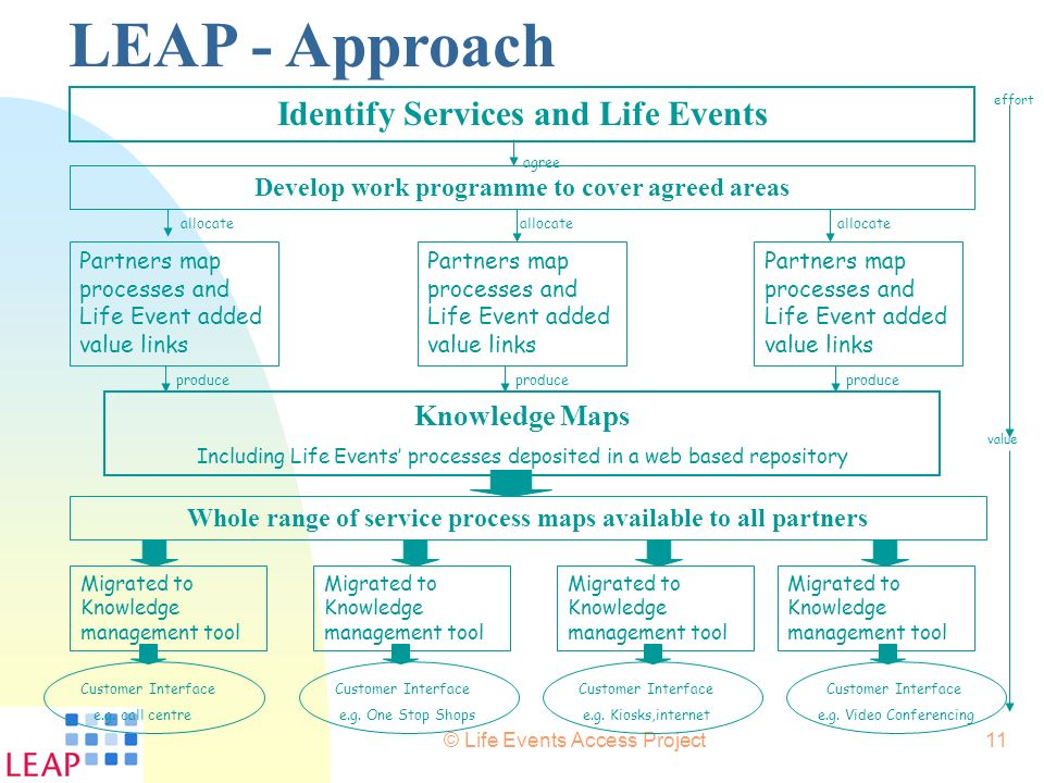 LEAP - Approach Identify Services and Life Events Knowledge Maps