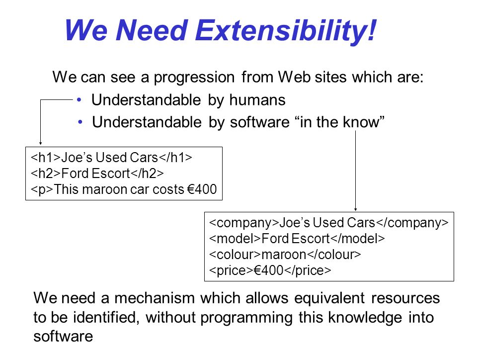 We Need Extensibility! We can see a progression from Web sites which are: Understandable by humans.