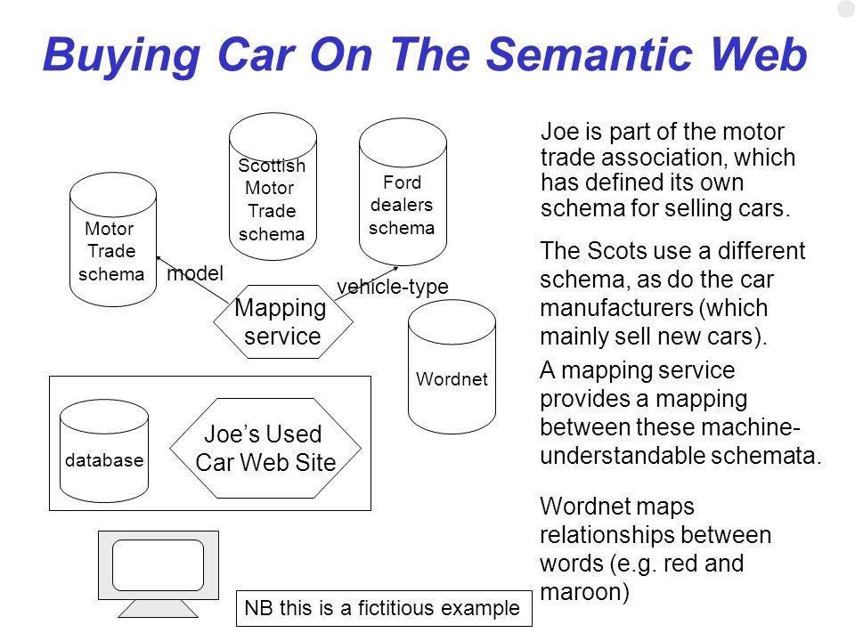 Buying Car On The Semantic Web