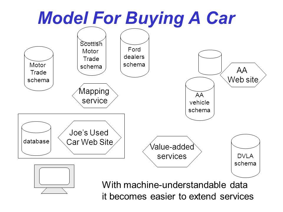 Scottish Motor Trade schema
