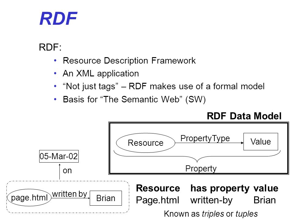 RDF RDF: RDF Data Model Resource has property value