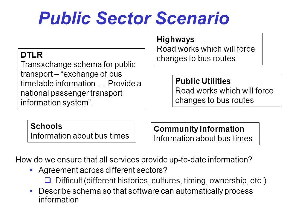 Public Sector Scenario