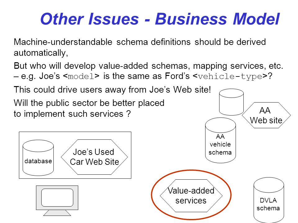 Other Issues - Business Model