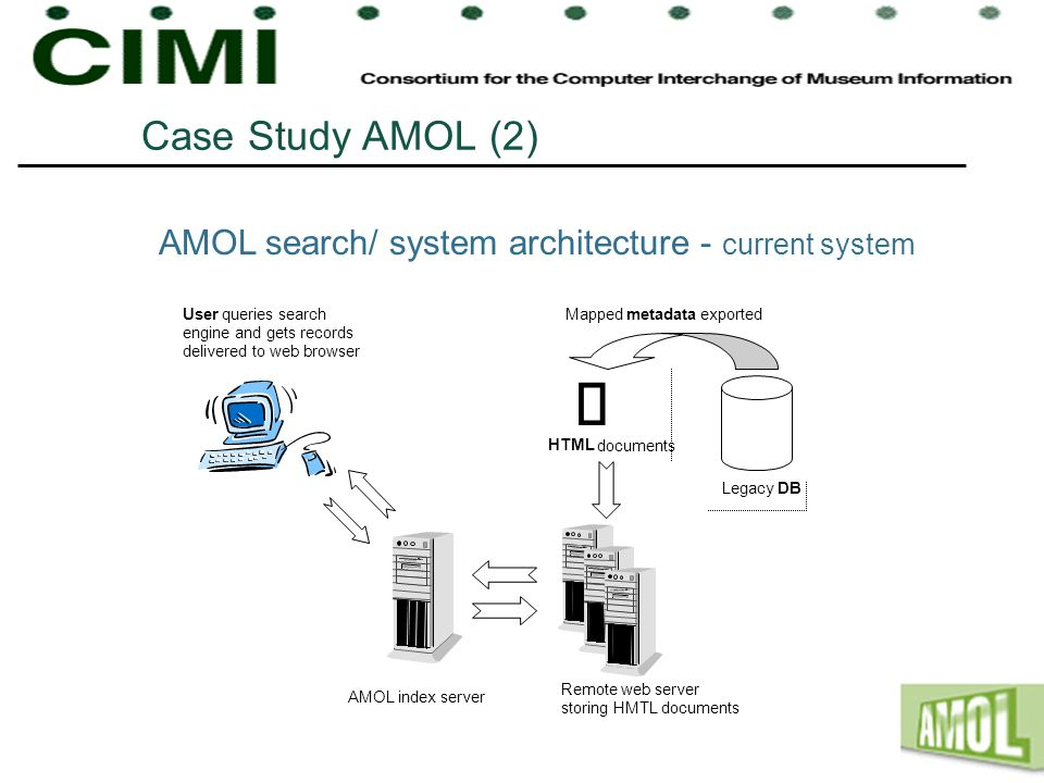 Case Study AMOL (2) AMOL search/ system architecture - current system. Mapped. metadata. exported.