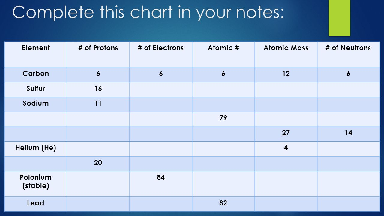 Parts of the atom what do the numbers mean ppt download 12 complete gamestrikefo Choice Image