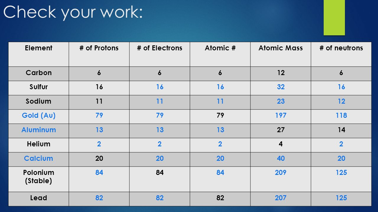 Parts of the atom what do the numbers mean ppt download check your work element of protons of electrons atomic gamestrikefo Gallery