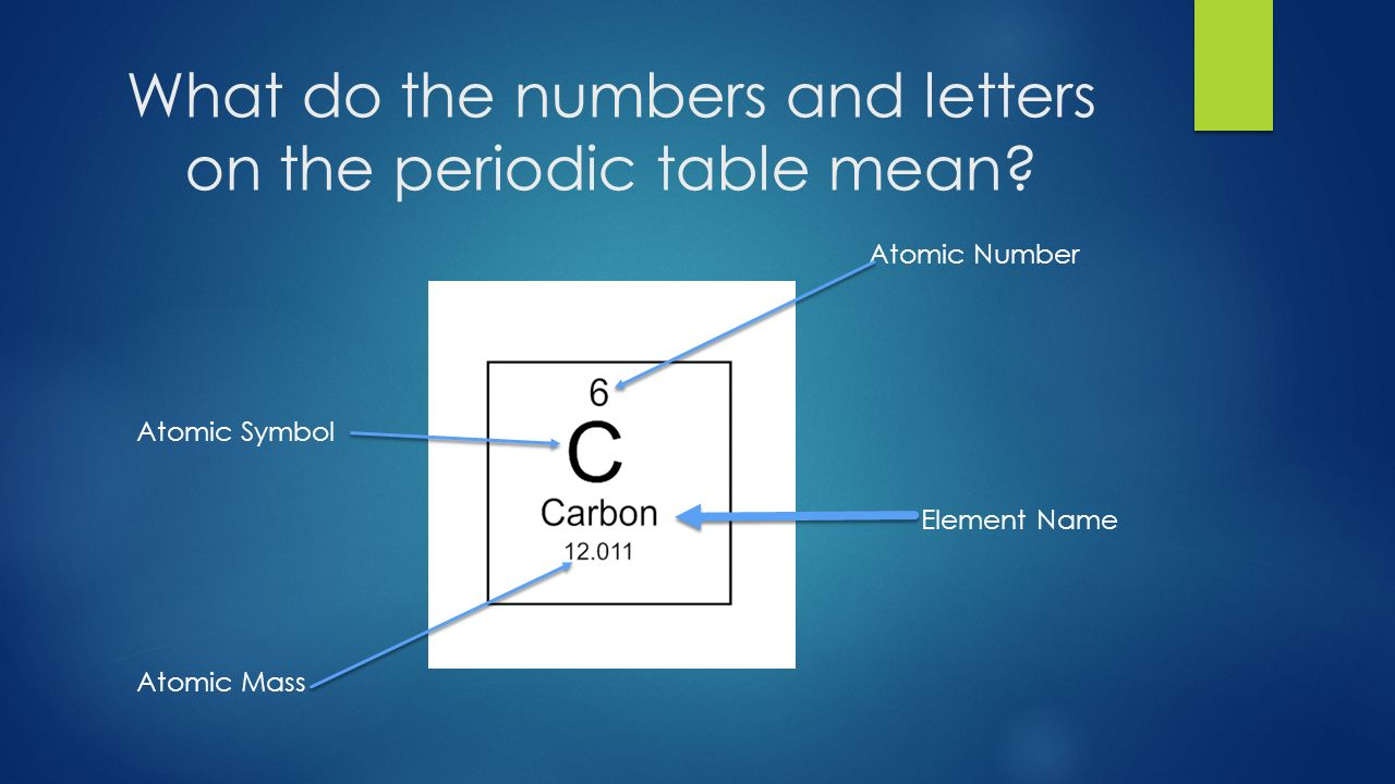 Parts of the atom what do the numbers mean ppt download 6 what do the numbers and letters on the periodic table mean gamestrikefo Gallery