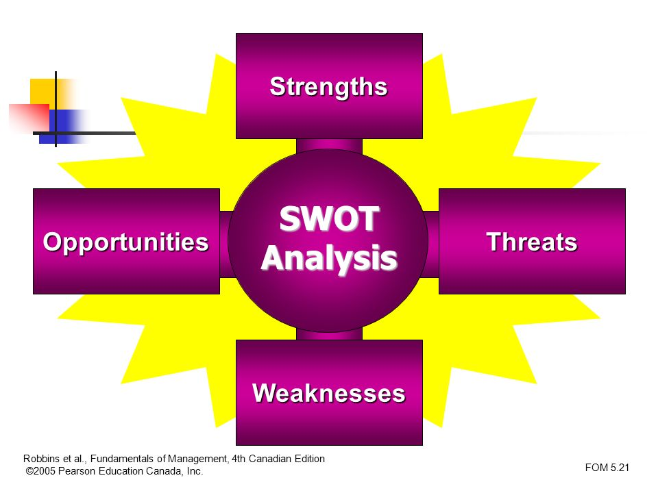 structure strengths and weaknesses in observation Writing sample of essay on a given topic strengths and weaknesses of naturalistic observation.