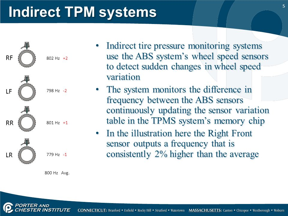 tire pressure monitoring systems ppt video online download. Black Bedroom Furniture Sets. Home Design Ideas