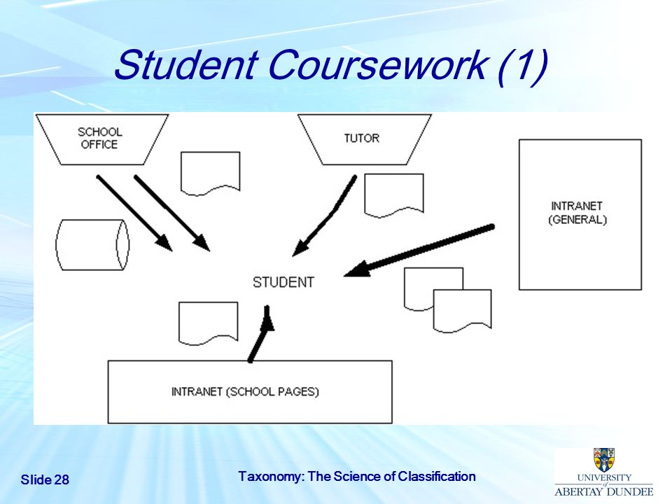 Student Coursework (1) Taxonomy: The Science of Classification