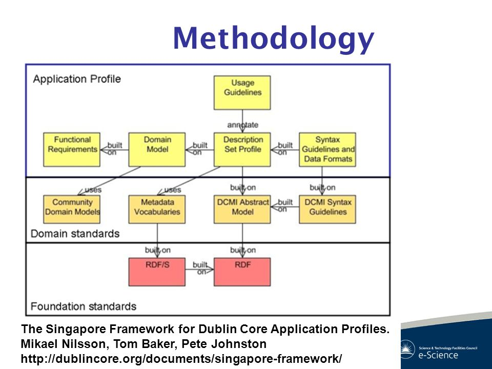 Methodology The Singapore Framework for Dublin Core Application Profiles. Mikael Nilsson, Tom Baker, Pete Johnston.