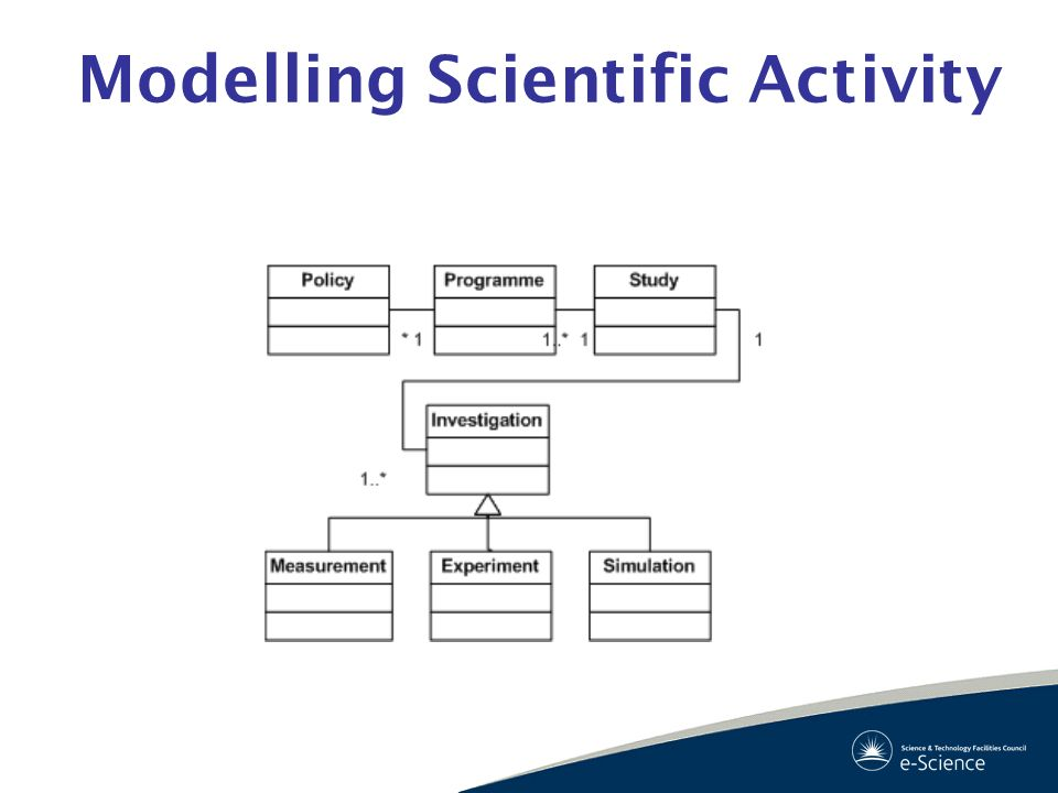 Modelling Scientific Activity