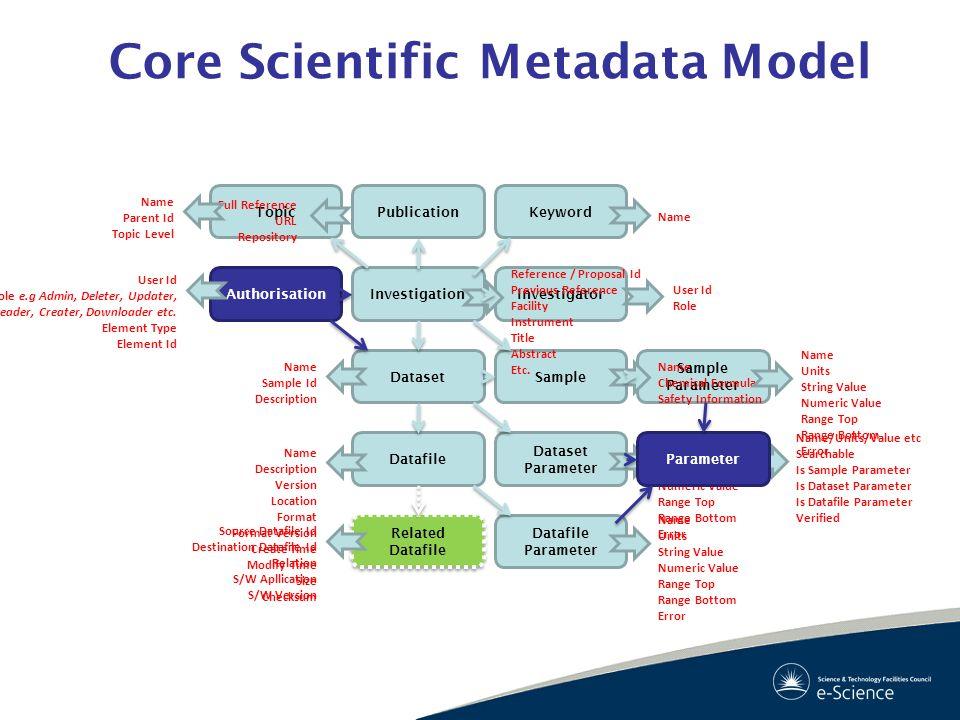 Core Scientific Metadata Model