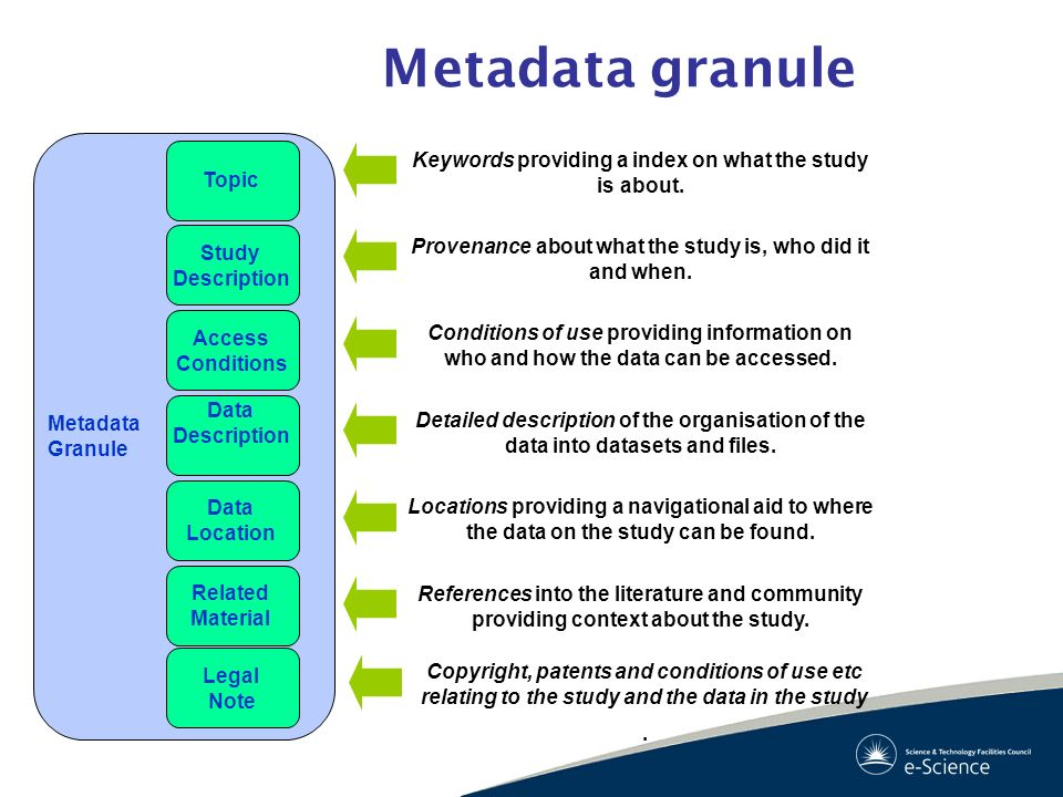Metadata granuleMetadata. Granule. Topic. Keywords providing a index on what the study is about. Study.