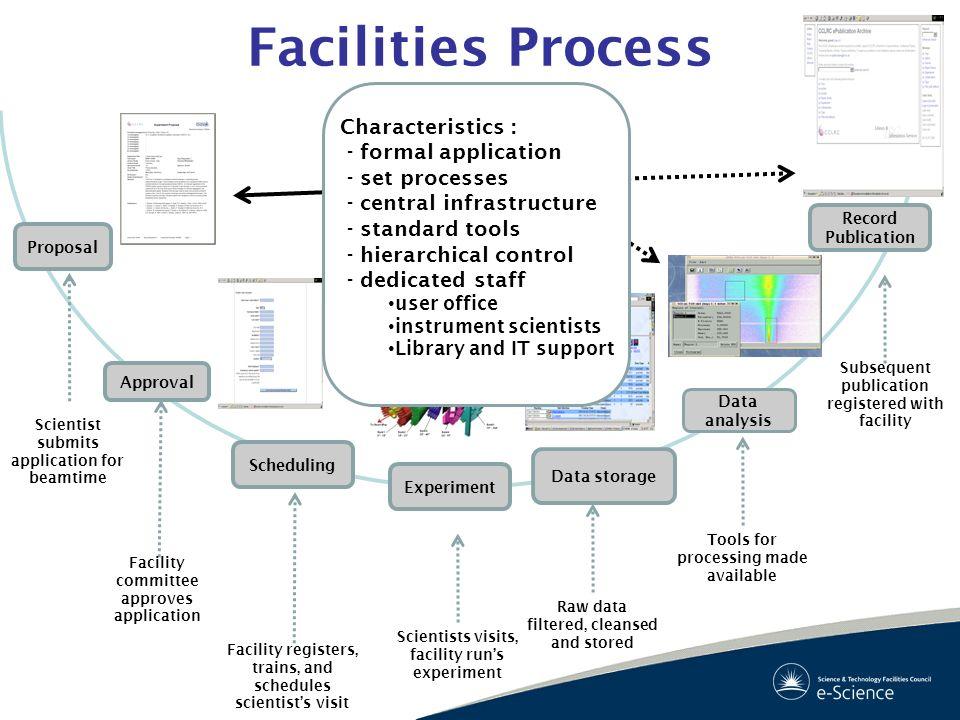 Facilities Process Characteristics : - formal application